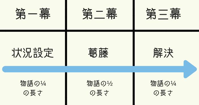 三幕構成を表した図