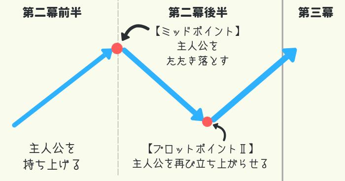 第二幕の流れを示した図